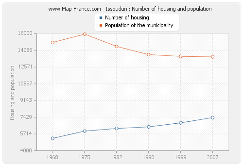 Issoudun : Number of housing and population