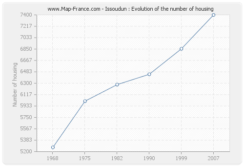Issoudun : Evolution of the number of housing