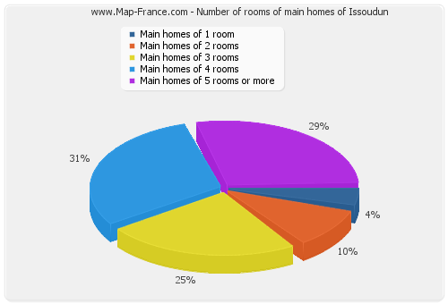 Number of rooms of main homes of Issoudun