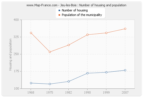 Jeu-les-Bois : Number of housing and population