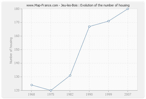 Jeu-les-Bois : Evolution of the number of housing