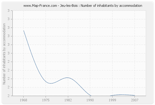 Jeu-les-Bois : Number of inhabitants by accommodation