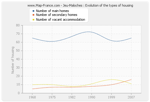 Jeu-Maloches : Evolution of the types of housing