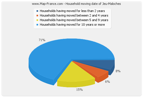 Household moving date of Jeu-Maloches