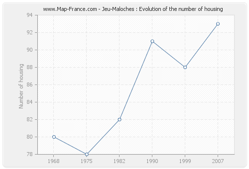 Jeu-Maloches : Evolution of the number of housing