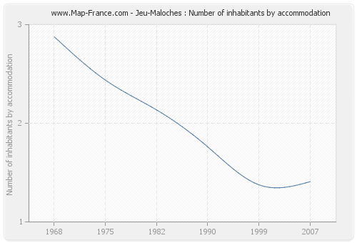Jeu-Maloches : Number of inhabitants by accommodation