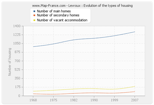 Levroux : Evolution of the types of housing