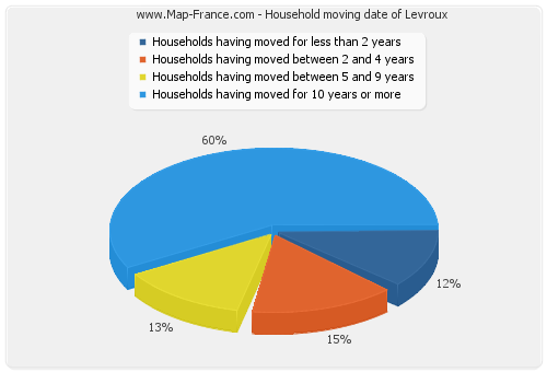 Household moving date of Levroux