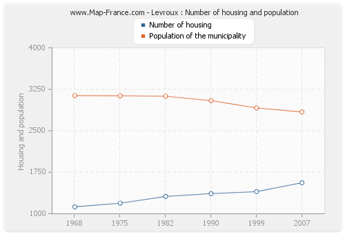 Levroux : Number of housing and population