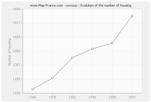 Levroux : Evolution of the number of housing