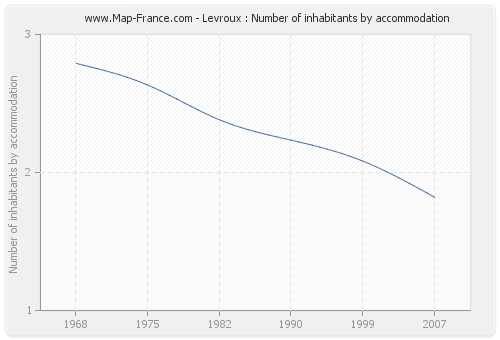Levroux : Number of inhabitants by accommodation