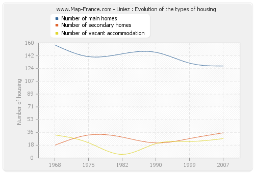 Liniez : Evolution of the types of housing