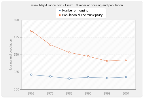 Liniez : Number of housing and population