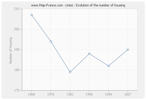 Liniez : Evolution of the number of housing