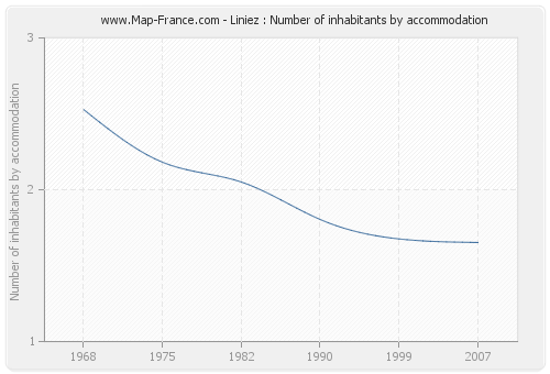Liniez : Number of inhabitants by accommodation
