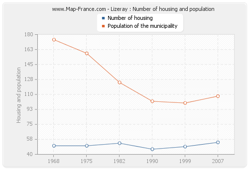 Lizeray : Number of housing and population
