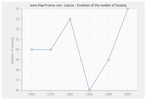 Lizeray : Evolution of the number of housing