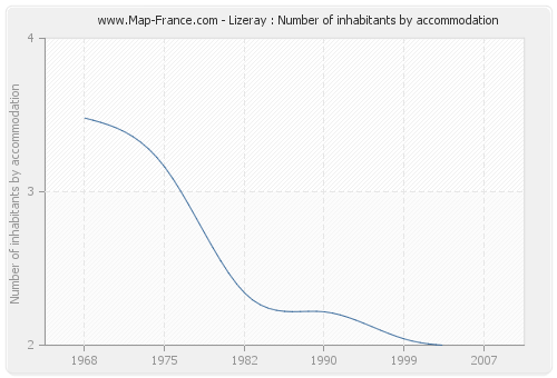 Lizeray : Number of inhabitants by accommodation