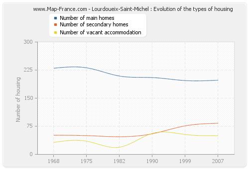 Lourdoueix-Saint-Michel : Evolution of the types of housing