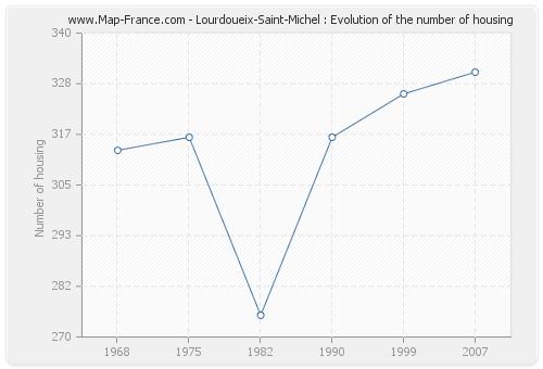 Lourdoueix-Saint-Michel : Evolution of the number of housing