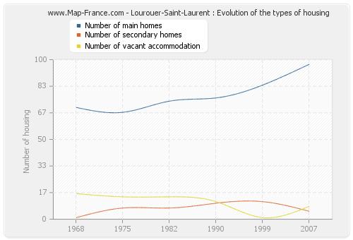 Lourouer-Saint-Laurent : Evolution of the types of housing