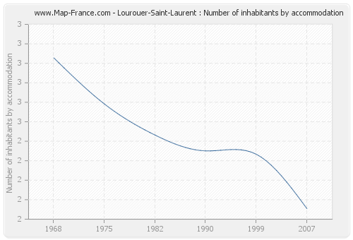 Lourouer-Saint-Laurent : Number of inhabitants by accommodation