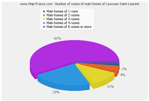Number of rooms of main homes of Lourouer-Saint-Laurent
