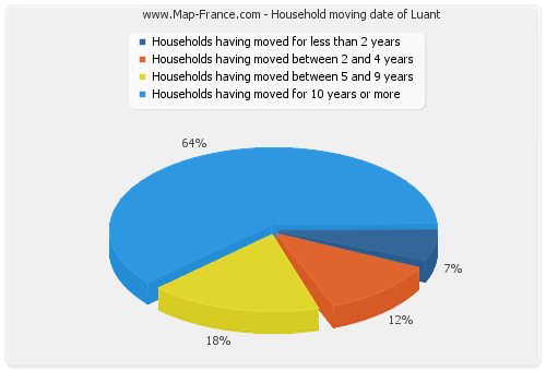 Household moving date of Luant