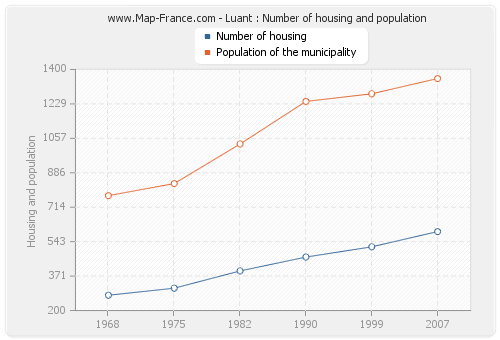 Luant : Number of housing and population