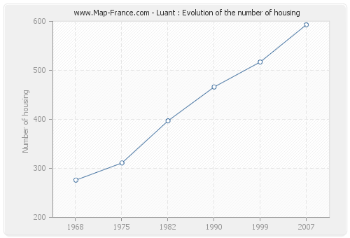 Luant : Evolution of the number of housing
