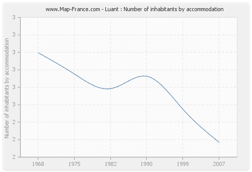 Luant : Number of inhabitants by accommodation
