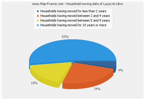 Household moving date of Luçay-le-Libre