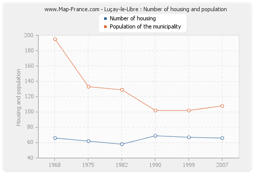 Luçay-le-Libre : Number of housing and population