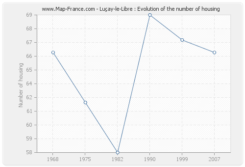 Luçay-le-Libre : Evolution of the number of housing