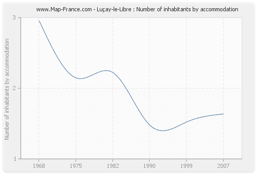Luçay-le-Libre : Number of inhabitants by accommodation