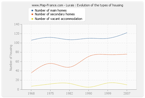 Lurais : Evolution of the types of housing