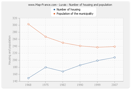 Lurais : Number of housing and population