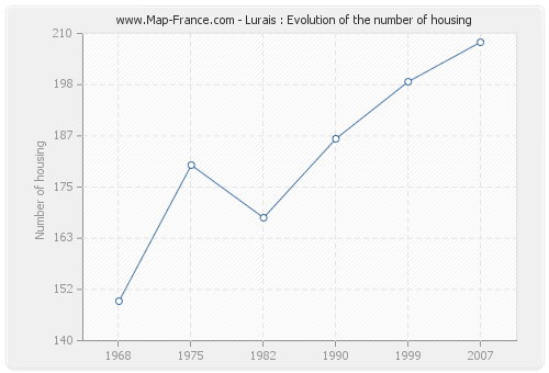 Lurais : Evolution of the number of housing