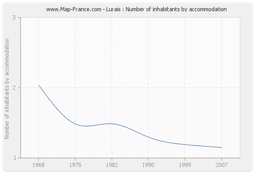 Lurais : Number of inhabitants by accommodation