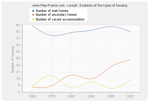Lureuil : Evolution of the types of housing