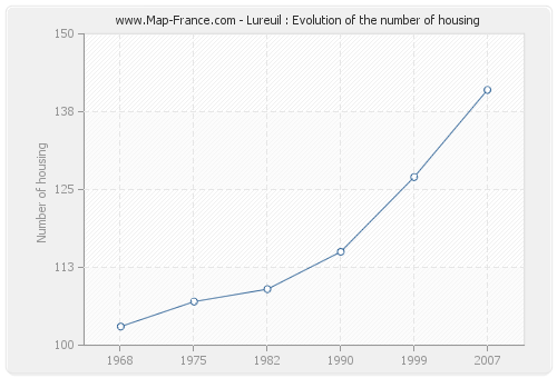 Lureuil : Evolution of the number of housing