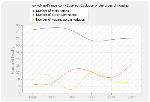 Luzeret : Evolution of the types of housing