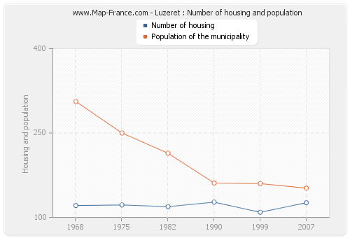 Luzeret : Number of housing and population
