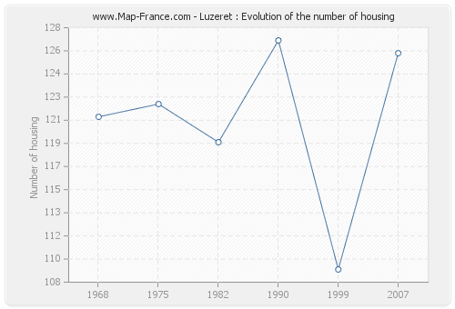 Luzeret : Evolution of the number of housing