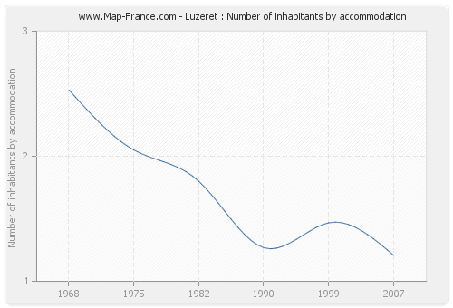 Luzeret : Number of inhabitants by accommodation