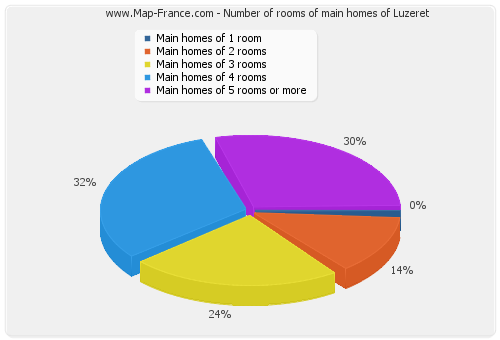Number of rooms of main homes of Luzeret