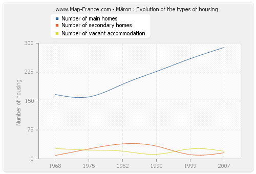 Mâron : Evolution of the types of housing