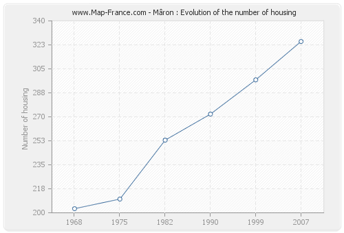 Mâron : Evolution of the number of housing