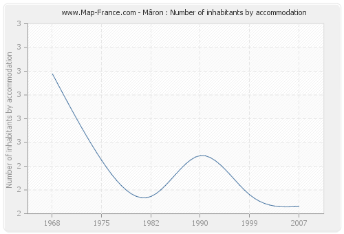 Mâron : Number of inhabitants by accommodation