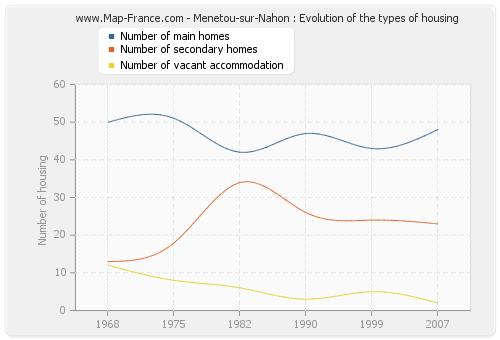 Menetou-sur-Nahon : Evolution of the types of housing